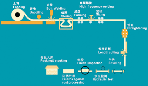 Steel Tube Productuion Line World Technology Machinery